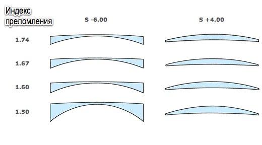 Дизайн очковых линз