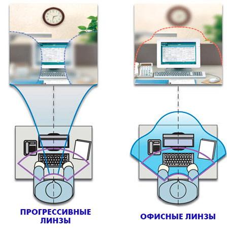 Прогрессивные и офисные линзы - сравнение