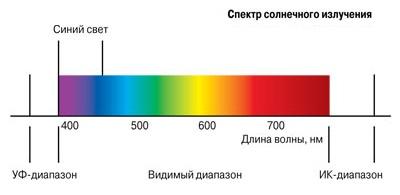 Спектр солнеченого изулчения